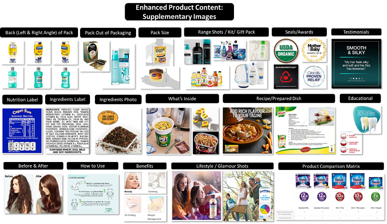 Designing Product Visual Content & Digital Asset Standard Guideline by Leveraging DAM