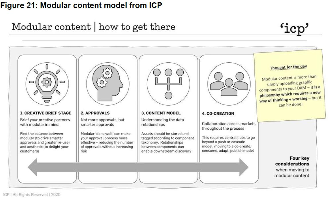 modular content icp